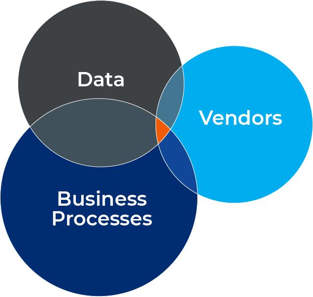 Connecting Data Data + Vendors + Business Processes
